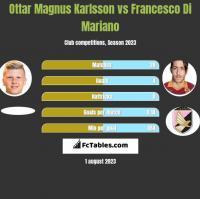 Ottar Magnus Karlsson vs Francesco Di Mariano h2h player stats
