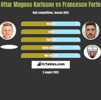 Ottar Magnus Karlsson vs Francesco Forte h2h player stats