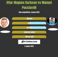 Ottar Magnus Karlsson vs Manuel Pucciarelli h2h player stats