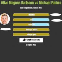 Ottar Magnus Karlsson vs Michael Fabbro h2h player stats