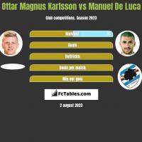 Ottar Magnus Karlsson vs Manuel De Luca h2h player stats