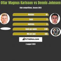 Ottar Magnus Karlsson vs Dennis Johnsen h2h player stats
