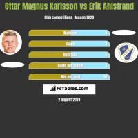 Ottar Magnus Karlsson vs Erik Ahlstrand h2h player stats