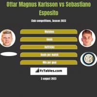 Ottar Magnus Karlsson vs Sebastiano Esposito h2h player stats