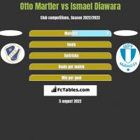 Otto Martler vs Ismael Diawara h2h player stats