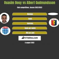 Ouasim Bouy vs Albert Gudmundsson h2h player stats