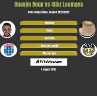 Ouasim Bouy vs Clint Leemans h2h player stats