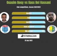 Ouasim Bouy vs Iiass Bel Hassani h2h player stats