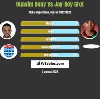 Ouasim Bouy vs Jay-Roy Grot h2h player stats