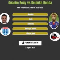 Ouasim Bouy vs Keisuke Honda h2h player stats