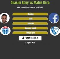 Ouasim Bouy vs Matus Bero h2h player stats