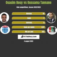 Ouasim Bouy vs Oussama Tannane h2h player stats