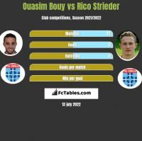 Ouasim Bouy vs Rico Strieder h2h player stats