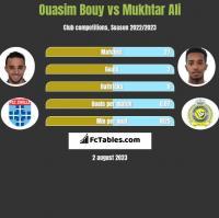 Ouasim Bouy vs Mukhtar Ali h2h player stats