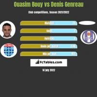 Ouasim Bouy vs Denis Genreau h2h player stats