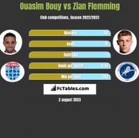 Ouasim Bouy vs Zian Flemming h2h player stats