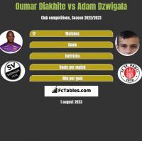 Oumar Diakhite vs Adam Dzwigala h2h player stats