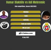 Oumar Diakhite vs Adi Mehremic h2h player stats