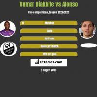 Oumar Diakhite vs Afonso h2h player stats