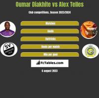 Oumar Diakhite vs Alex Telles h2h player stats