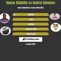 Oumar Diakhite vs Andrej Simunec h2h player stats