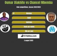 Oumar Diakhite vs Chancel Mbemba h2h player stats