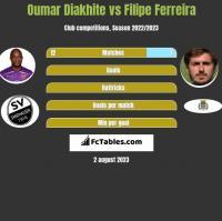 Oumar Diakhite vs Filipe Ferreira h2h player stats