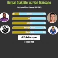 Oumar Diakhite vs Ivan Marcano h2h player stats