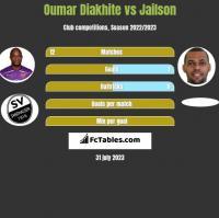 Oumar Diakhite vs Jailson h2h player stats