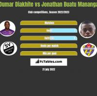 Oumar Diakhite vs Jonathan Buatu Mananga h2h player stats