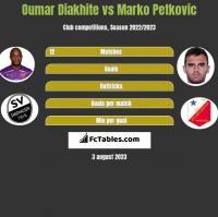 Oumar Diakhite vs Marko Petkovic h2h player stats