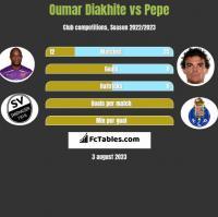 Oumar Diakhite vs Pepe h2h player stats