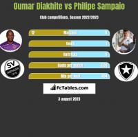 Oumar Diakhite vs Philipe Sampaio h2h player stats