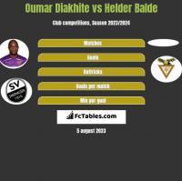 Oumar Diakhite vs Helder Balde h2h player stats