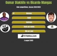 Oumar Diakhite vs Ricardo Mangas h2h player stats