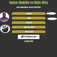 Oumar Diakhite vs Reko Silva h2h player stats
