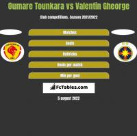 Oumare Tounkara vs Valentin Gheorge h2h player stats
