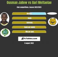 Ousman Jallow vs Ilari Mettaelae h2h player stats