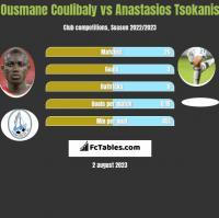 Ousmane Coulibaly vs Anastasios Tsokanis h2h player stats