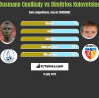 Ousmane Coulibaly vs Dimitrios Kolovetsios h2h player stats