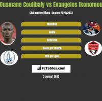 Ousmane Coulibaly vs Evangelos Ikonomou h2h player stats