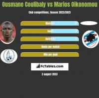 Ousmane Coulibaly vs Marios Oikonomou h2h player stats