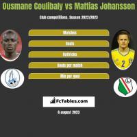Ousmane Coulibaly vs Mattias Johansson h2h player stats