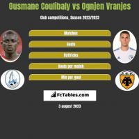 Ousmane Coulibaly vs Ognjen Vranjes h2h player stats