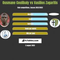 Ousmane Coulibaly vs Vasilios Zagaritis h2h player stats