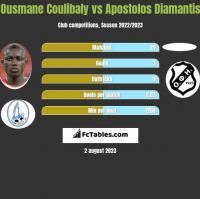 Ousmane Coulibaly vs Apostolos Diamantis h2h player stats