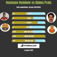 Ousmane Dembele vs Abdon Prats h2h player stats