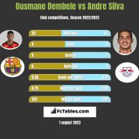 Ousmane Dembele vs Andre Silva h2h player stats