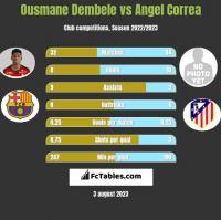 Ousmane Dembele vs Angel Correa h2h player stats