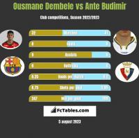 Ousmane Dembele vs Ante Budimir h2h player stats